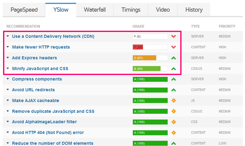 tabs with insight and recommendations to make your web pages load faster