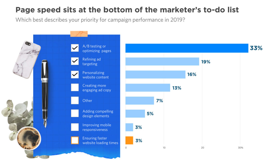 Page speed sits at the bottom of marketer's to-do list