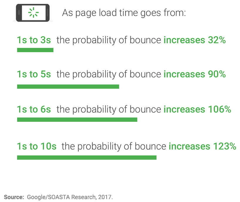Google mobile page speed bounce rates