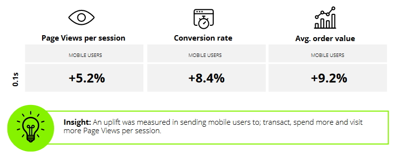 A Deloitte study commissioned by Google showed sites that improved their website speeds by 0.1 seconds saw average order volumes increase by 9.2%.